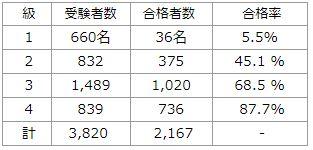 平成29年第10回茶道文化検定試験結果