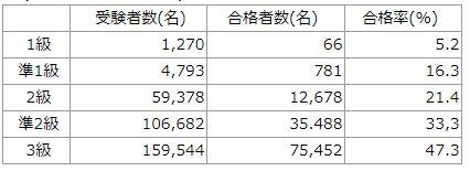 漢字検定難易度